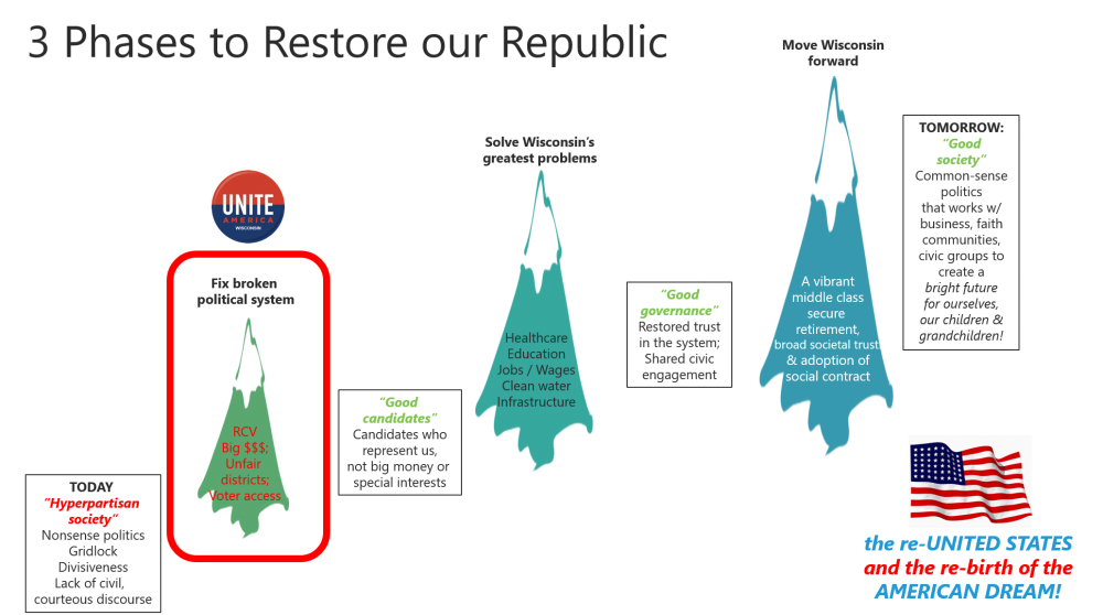 Three phases to restore our Republic